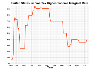 US_Income_Tax_Rate
