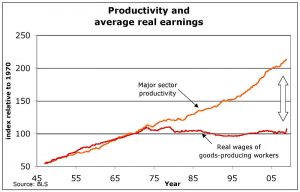 us_productivity_and_real_wages